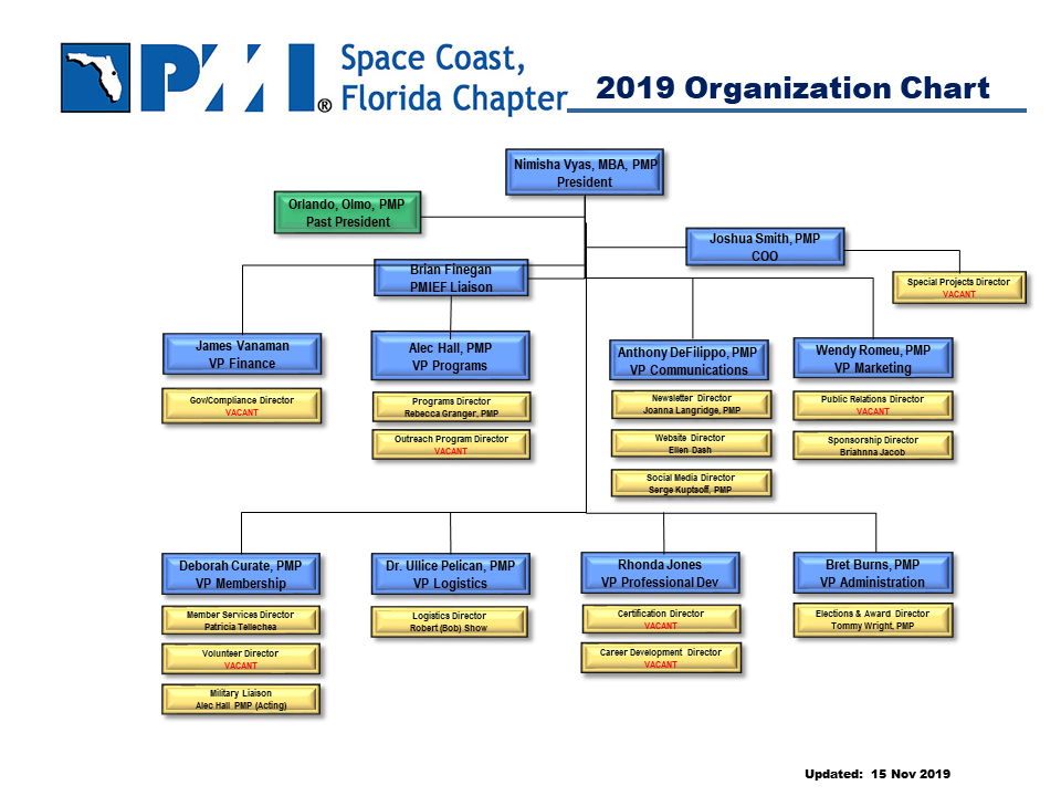 2019 PMI Chapter Org Chart 1