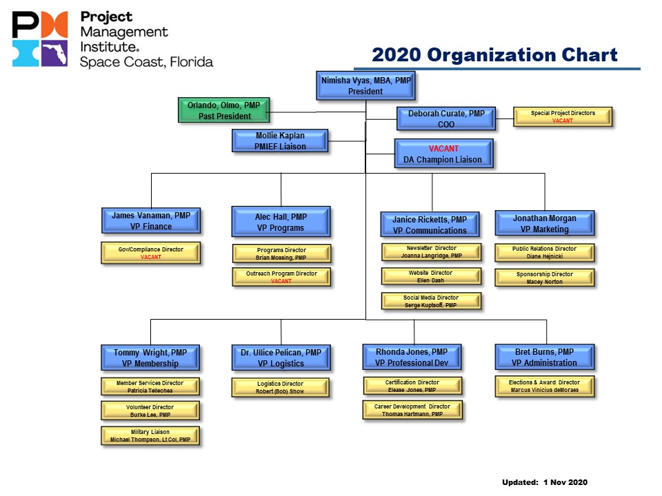 2020 PMI Chapter Org Chart Current 2