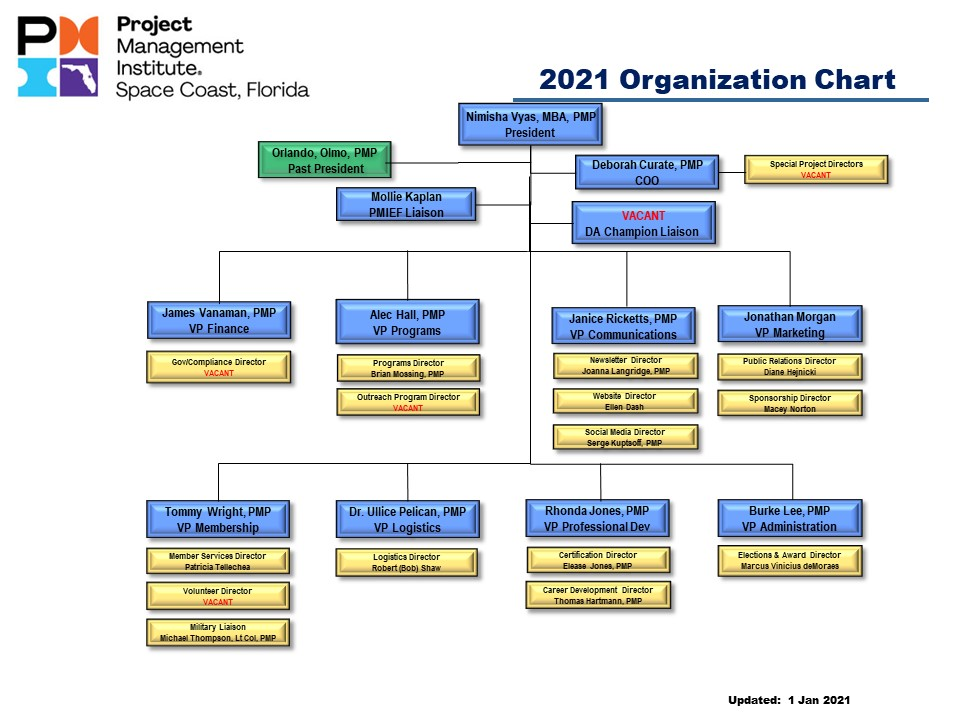 2021 PMI Chapter Org Chart 12292020