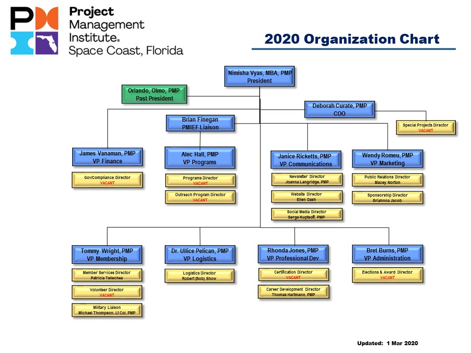 2020 PMI Chapter Org Chart